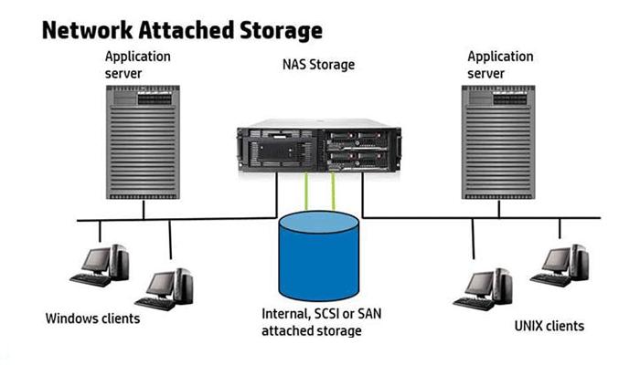 روش ذخیره سازی NAS